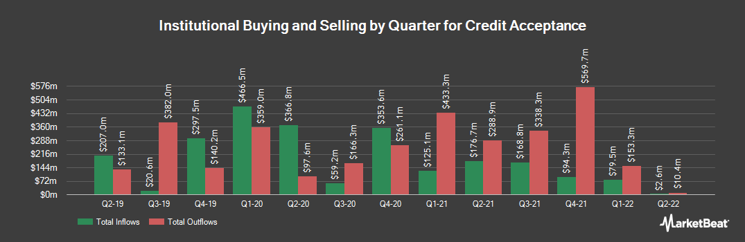 Institutional Ownership History for Credit Acceptance (NASDAQ:CACC)