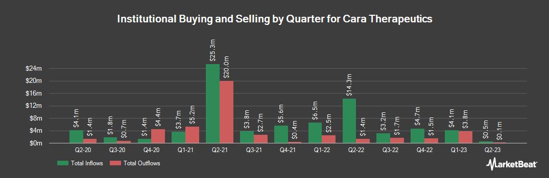 Institutional Ownership History for Cara Therapeutics (NASDAQ:CARA)