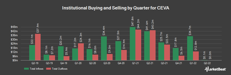 Institutional Ownership History for CEVA (NASDAQ:CEVA)