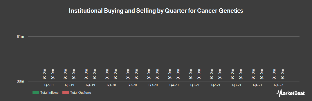 Institutional Ownership History for Cancer Genetics (NASDAQ:CGIX)