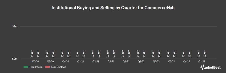 Institutional Ownership History for CommerceHub (NASDAQ:CHUBK)