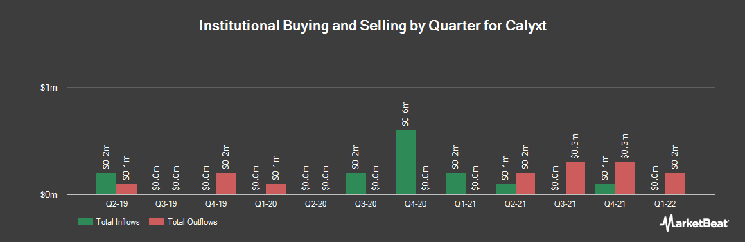 Institutional Ownership History for Calyxt (NASDAQ:CLXT)