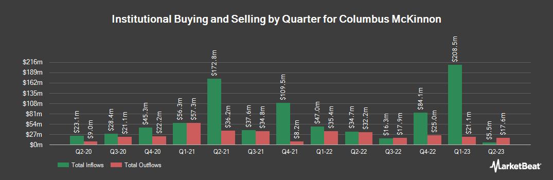 Institutional Ownership History for Columbus McKinnon (NASDAQ:CMCO)