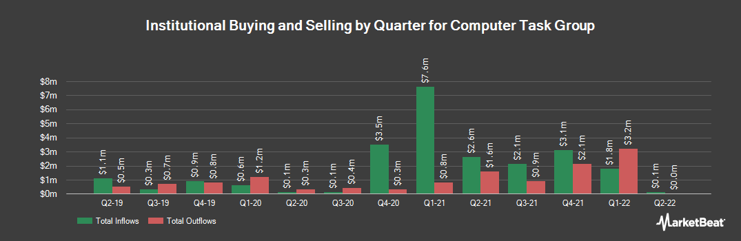 Institutional Ownership History for Computer Task Group (NASDAQ:CTG)