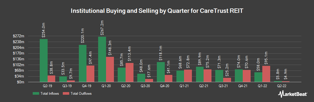 Institutional Ownership History for Caretrust REIT (NASDAQ:CTRE)