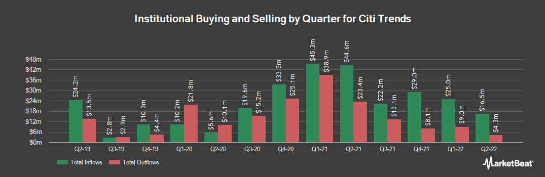 Institutional Ownership History for Citi Trends (NASDAQ:CTRN)