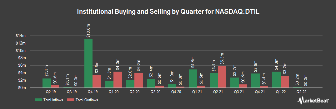 Institutional Ownership History for Precision BioSciences (NASDAQ:DTIL)