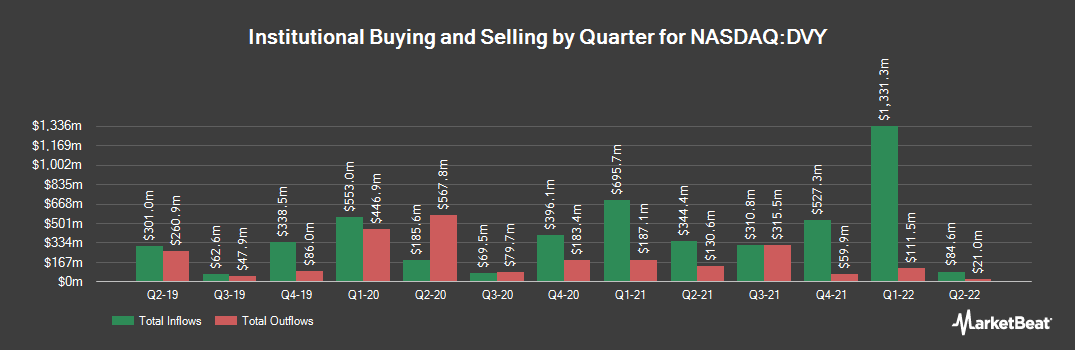Institutional Ownership History for iShares Select Dividend ETF (NASDAQ:DVY)