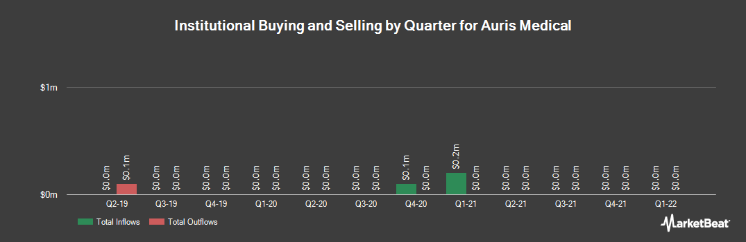 Institutional Ownership History for Auris Medical (NASDAQ:EARS)