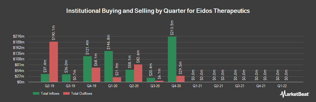 Institutional Ownership History for Eidos Therapeutics (NASDAQ:EIDX)