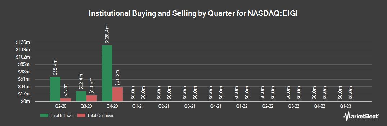 Institutional Ownership History for Endurance International Group (NASDAQ:EIGI)