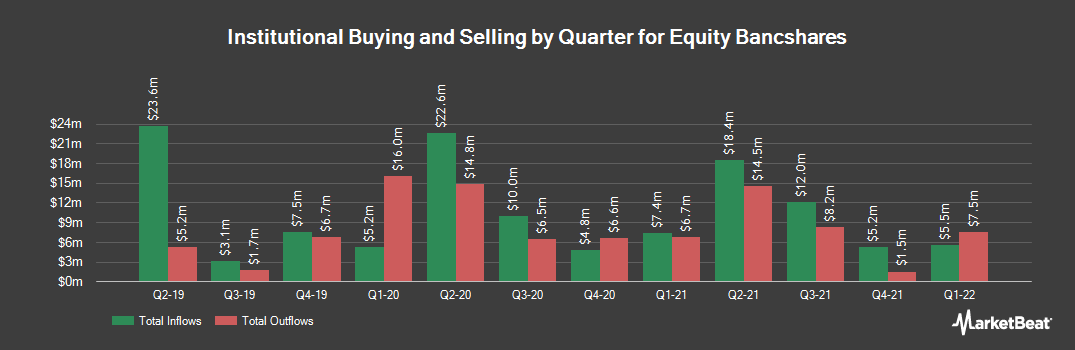 Institutional Ownership History for Equity BancShares (NASDAQ:EQBK)