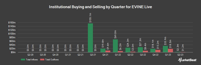 Institutional Ownership History for EVINE Live (NASDAQ:EVLV)