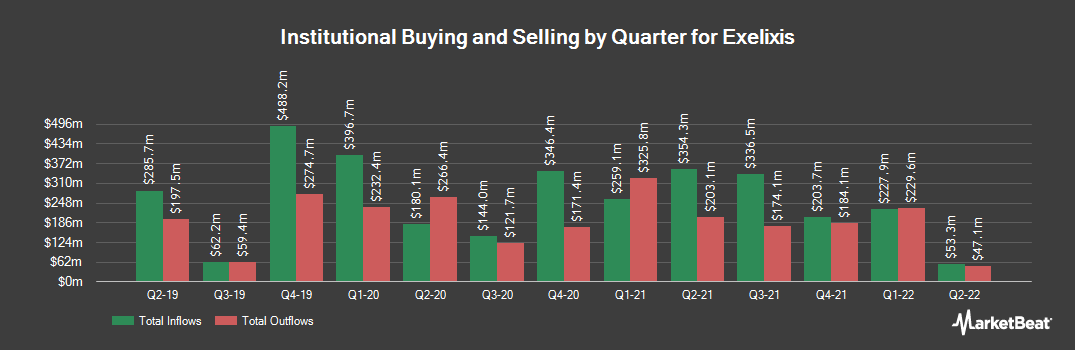 Institutional Ownership History for Exelixis (NASDAQ:EXEL)