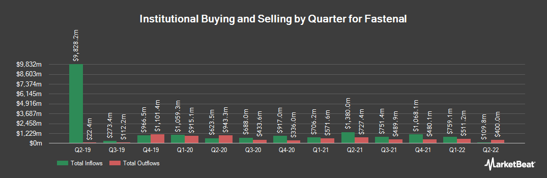 Institutional Ownership History for Fastenal (NASDAQ:FAST)