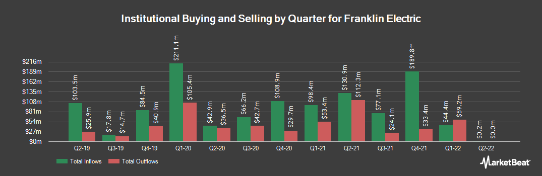 Institutional Ownership History for Franklin Electric (NASDAQ:FELE)
