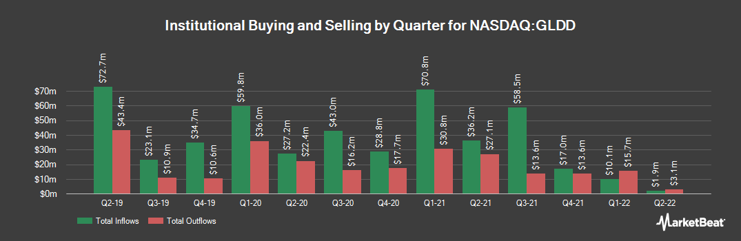 Institutional Ownership History for Great Lakes Dredge & Dock (NASDAQ:GLDD)
