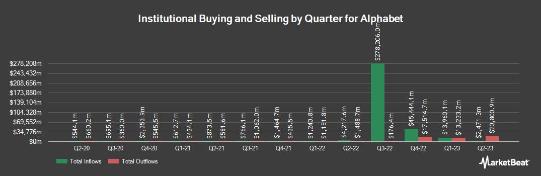 Institutional Ownership History for Alphabet (NASDAQ:GOOGL)