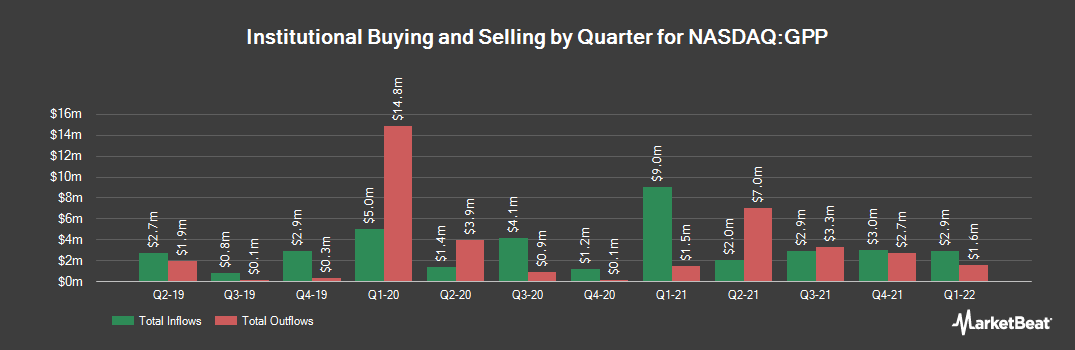 Institutional Ownership History for Green Plains Partners (NASDAQ:GPP)