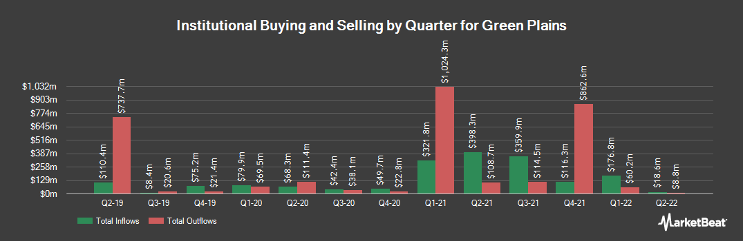 Institutional Ownership History for Green Plains (NASDAQ:GPRE)