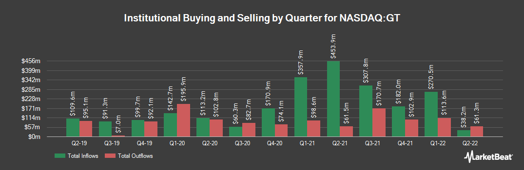 Institutional Ownership History for Goodyear Tire & Rubber (NASDAQ:GT)
