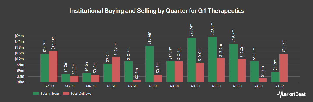 Institutional Ownership History for G1 Therapeutics (NASDAQ:GTHX)