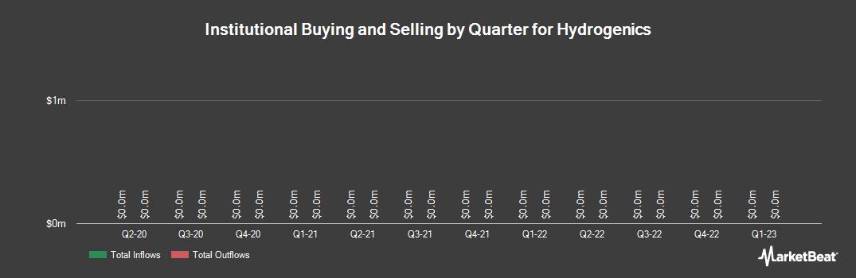 Institutional Ownership History for Hydrogenics (NASDAQ:HYGS)
