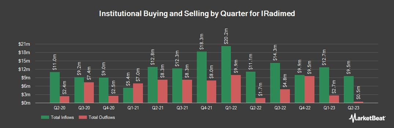 Institutional Ownership History for Iradimed (NASDAQ:IRMD)