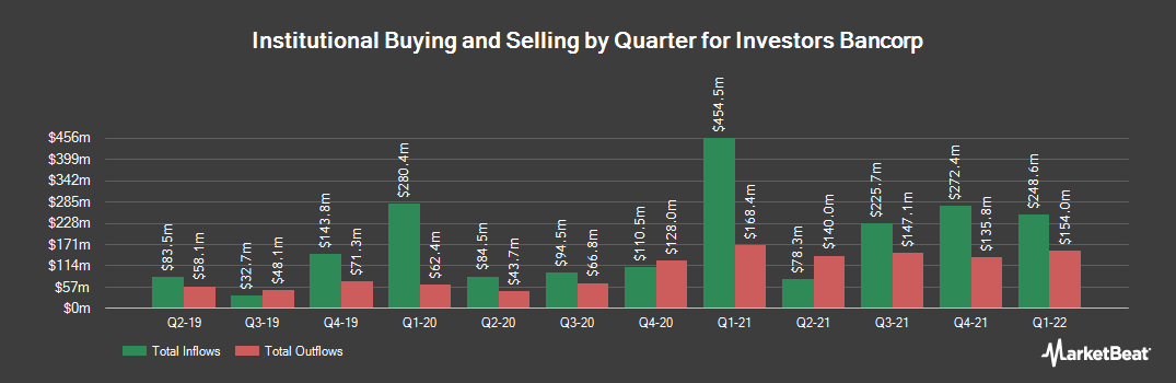 Institutional Ownership History for Investors Bancorp (NASDAQ:ISBC)