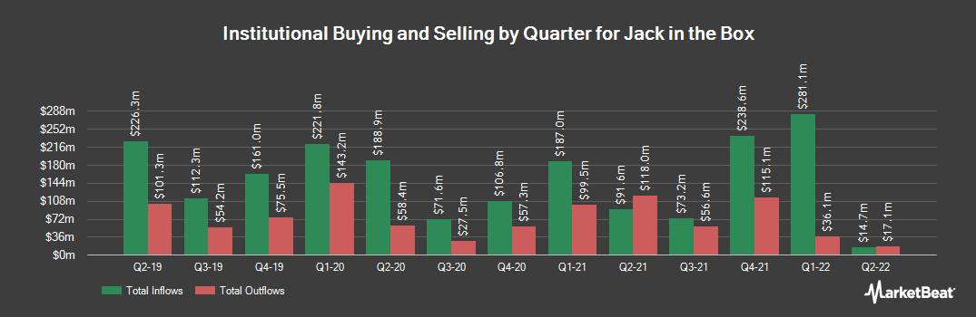 Institutional Ownership History for Jack in the Box (NASDAQ:JACK)