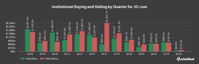 Institutional Ownership History for JD.Com (NASDAQ:JD)