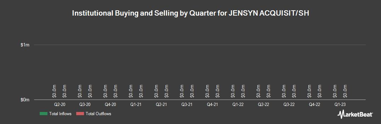 Institutional Ownership History for JENSYN ACQUISIT/SH (NASDAQ:JSYN)