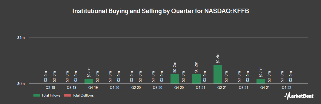 Institutional Ownership History for Kentucky First Federal Bancorp (NASDAQ:KFFB)