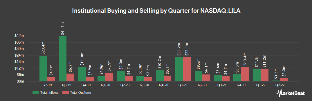 Institutional Ownership History for Liberty Latin America (NASDAQ:LILA)