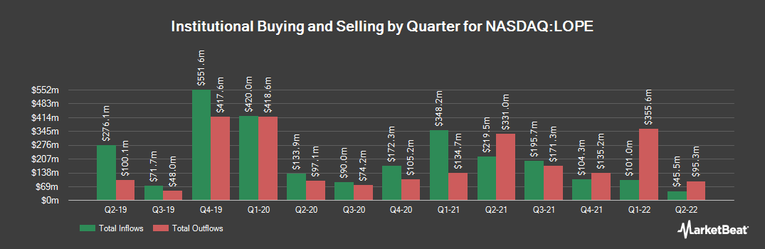 Institutional Ownership History for Grand Canyon Education (NASDAQ:LOPE)