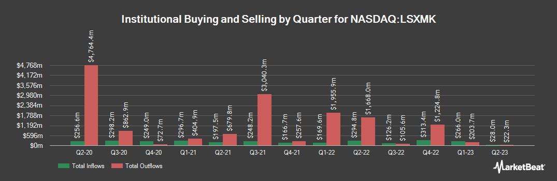 Institutional Ownership History for Liberty Sirius XM Group Series C (NASDAQ:LSXMK)