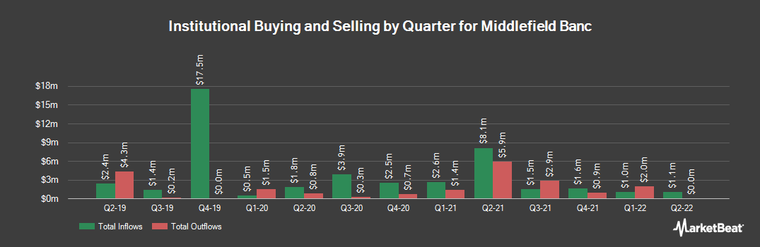 Institutional Ownership History for Middlefield Banc (NASDAQ:MBCN)