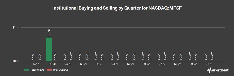 Institutional Ownership History for MutualFirst Financial (NASDAQ:MFSF)