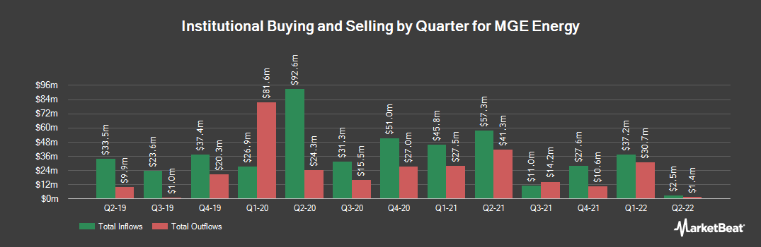 Institutional Ownership History for MGE Energy (NASDAQ:MGEE)