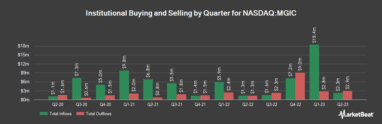 Institutional Ownership History for Magic Software Enterprises (NASDAQ:MGIC)