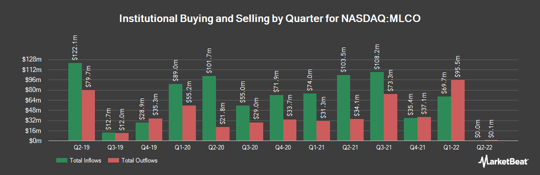 Institutional Ownership History for Melco Resorts & Entertainment (NASDAQ:MLCO)