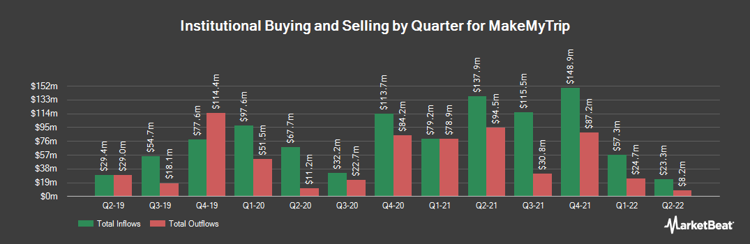 Institutional Ownership History for MakeMyTrip (NASDAQ:MMYT)