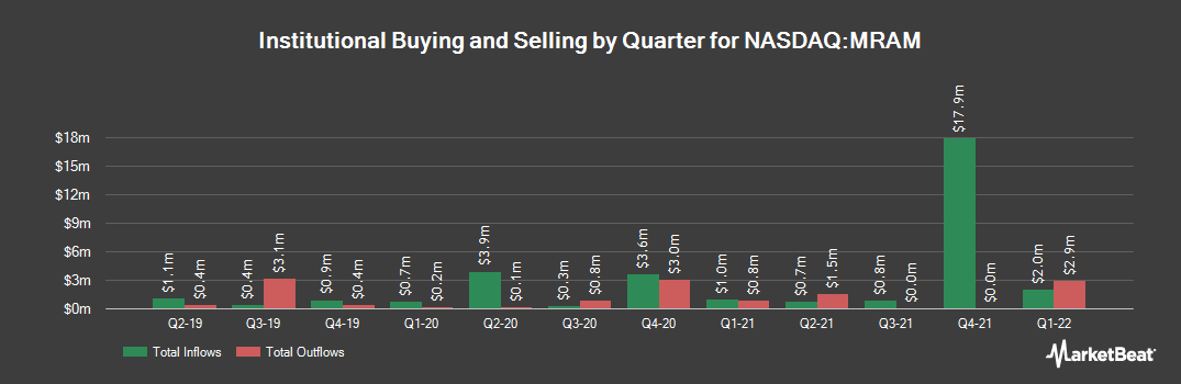 Institutional Ownership History for Everspin Technologies (NASDAQ:MRAM)