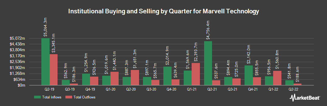 Institutional Ownership History for Marvell Technology Group (NASDAQ:MRVL)