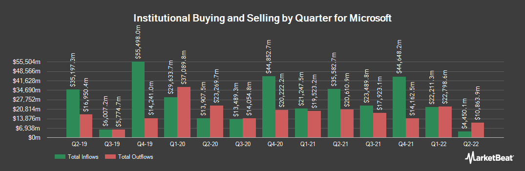 Institutional Ownership History for Microsoft (NASDAQ:MSFT)