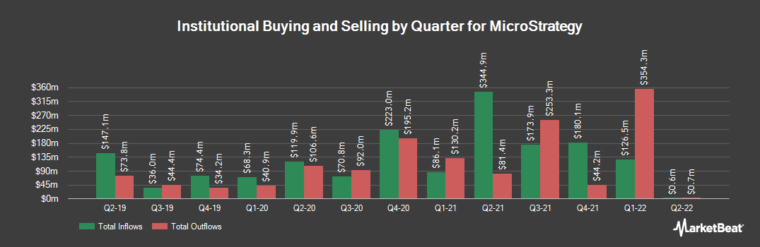 Institutional Ownership History for MicroStrategy (NASDAQ:MSTR)