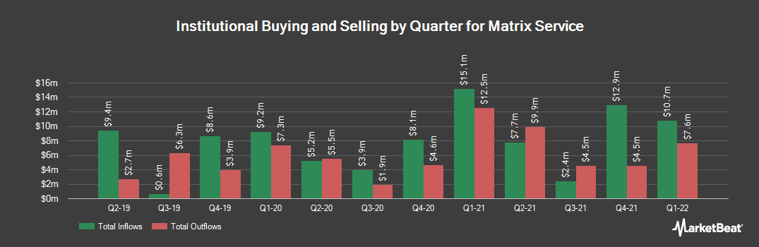 Institutional Ownership History for Matrix Service (NASDAQ:MTRX)