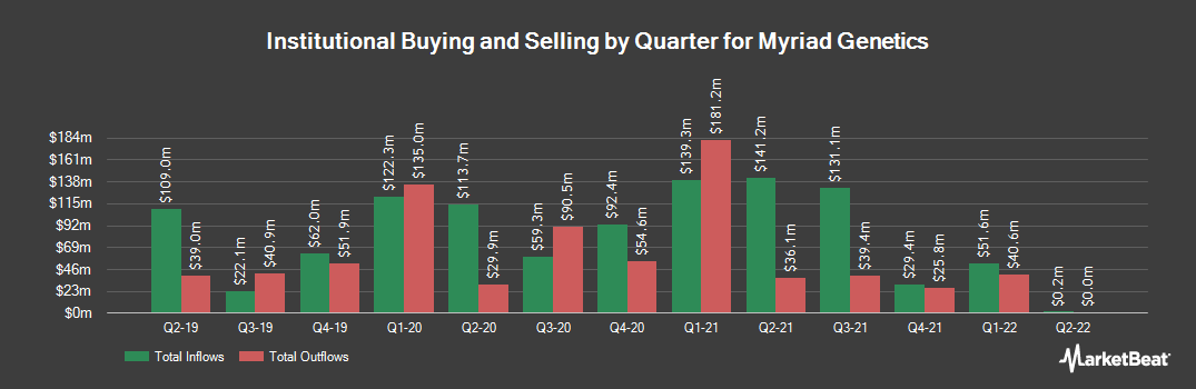 Institutional Ownership History for Myriad Genetics (NASDAQ:MYGN)