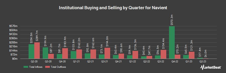 Institutional Ownership History for Navient (NASDAQ:NAVI)