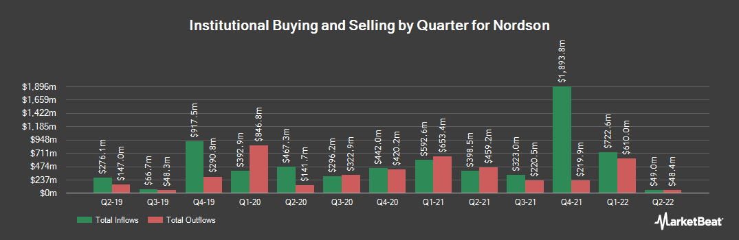 Institutional Ownership History for Nordson (NASDAQ:NDSN)